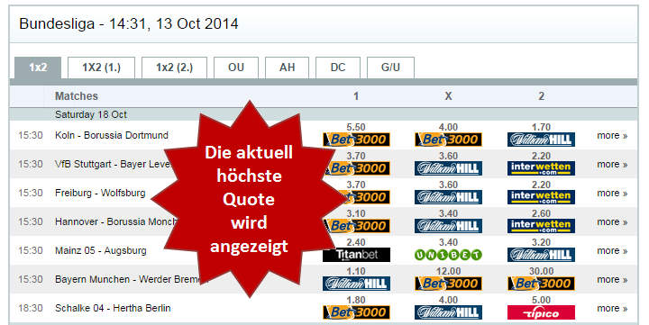 wetten beste quoten
